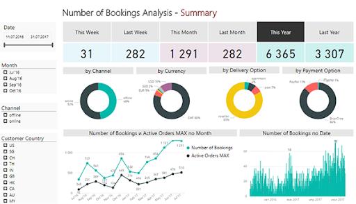 Бизнес-аналитика на Power BI для всех - Бизнес-аналитика на Power BI.  Разработка и внедрение