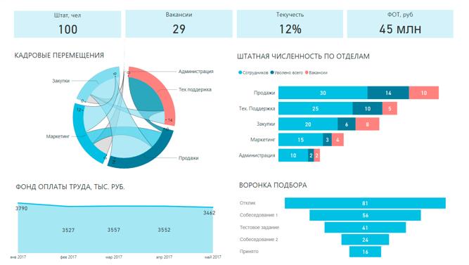 Дашборд как интерактивная альтернатива табличным отчетам   SendPulse Blog